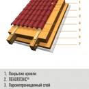 Теплоизоляция между стропил и поверх стропил