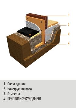 Утепление фундамента мелкого заложения (малозаглубленного)