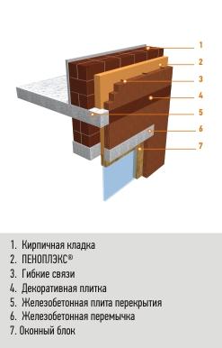 Многослойные стены («колодезная кладка»)