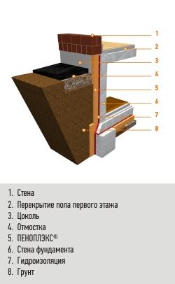 Утепление цокольных этажей