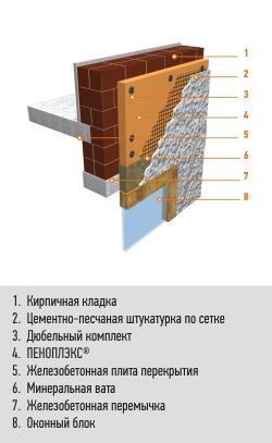 Штукатурная система
