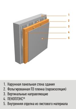 Дополнительное утепление стен